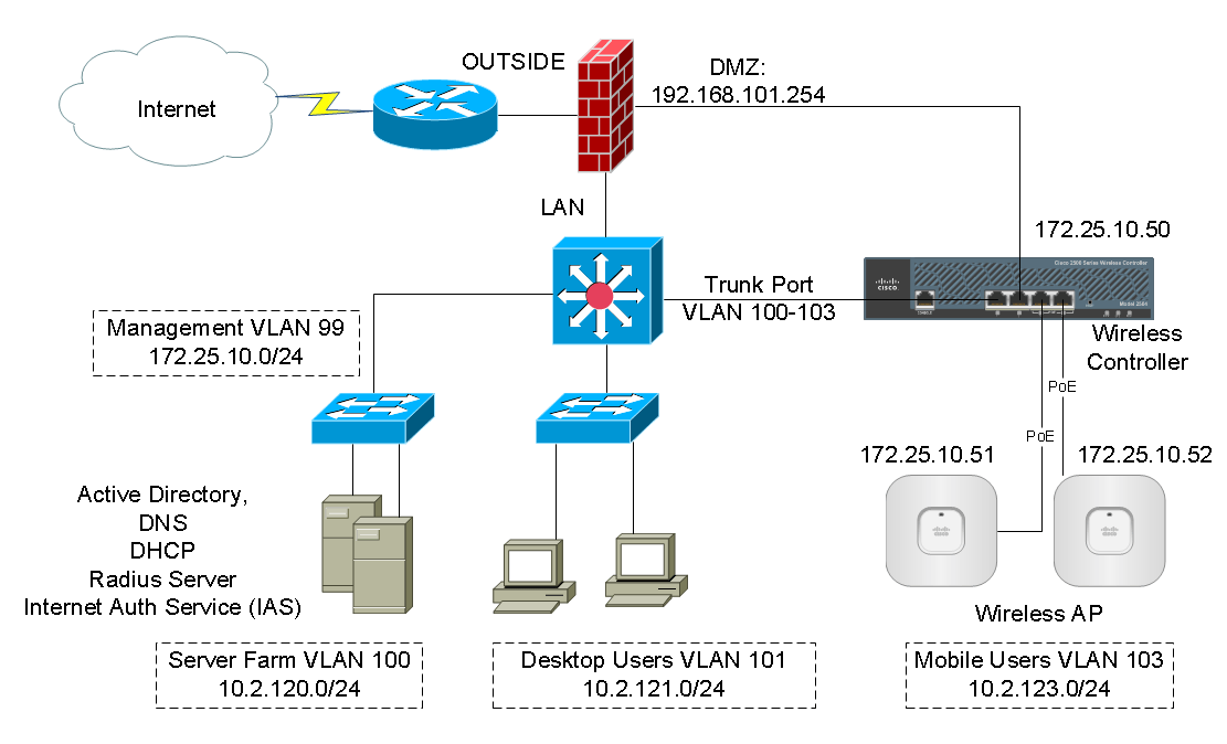 ethernet ip example code reference guide